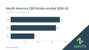 CBD drinks market faces obstacles