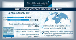 Global vending machines market to cross $30 billion by 2024
